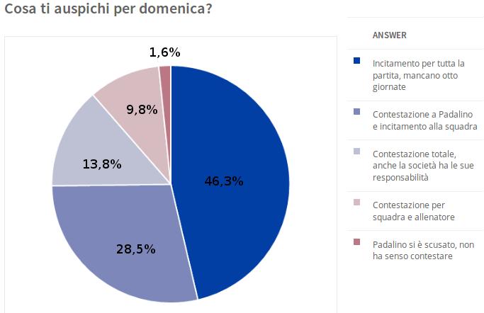 Risultati sondaggio sulla contestazione a Padalino